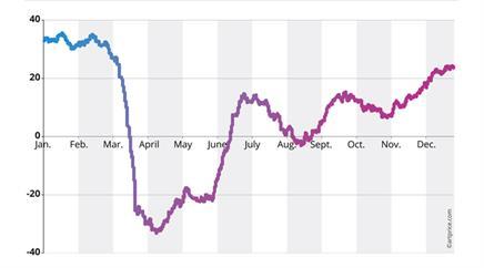 Art Market Confidence Index